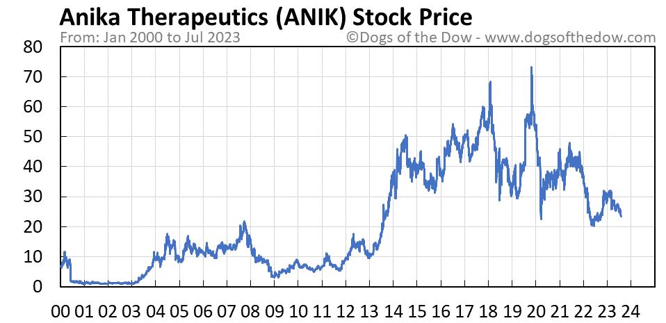 ANIK stock price chart