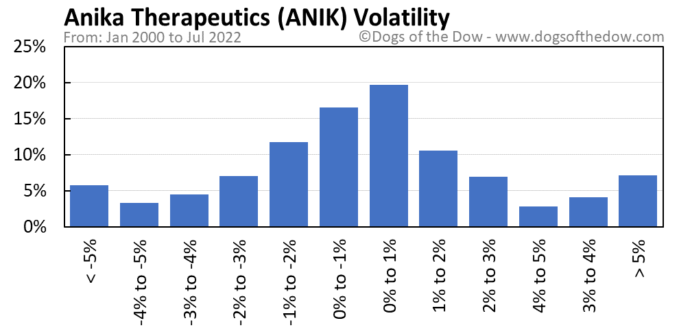 ANIK volatility chart