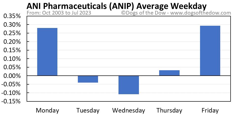 ANIP average weekday chart