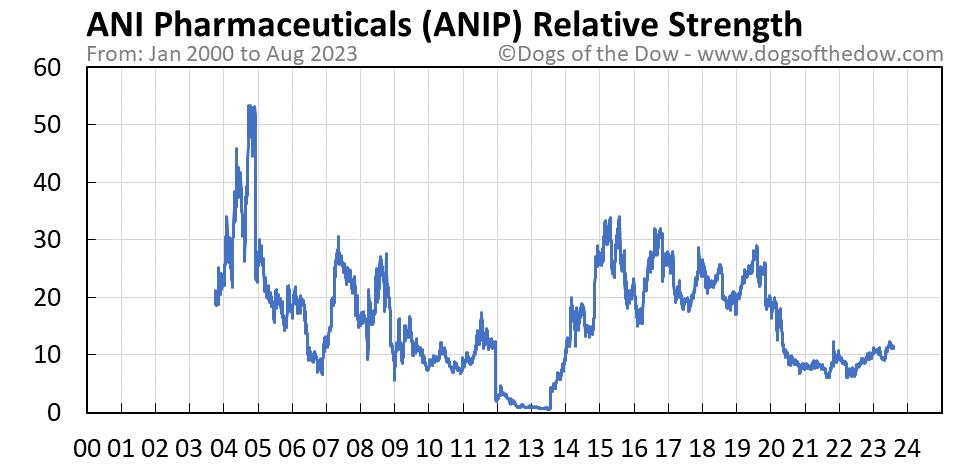 ANIP relative strength chart