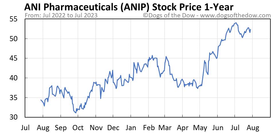 ANIP 1-year stock price chart