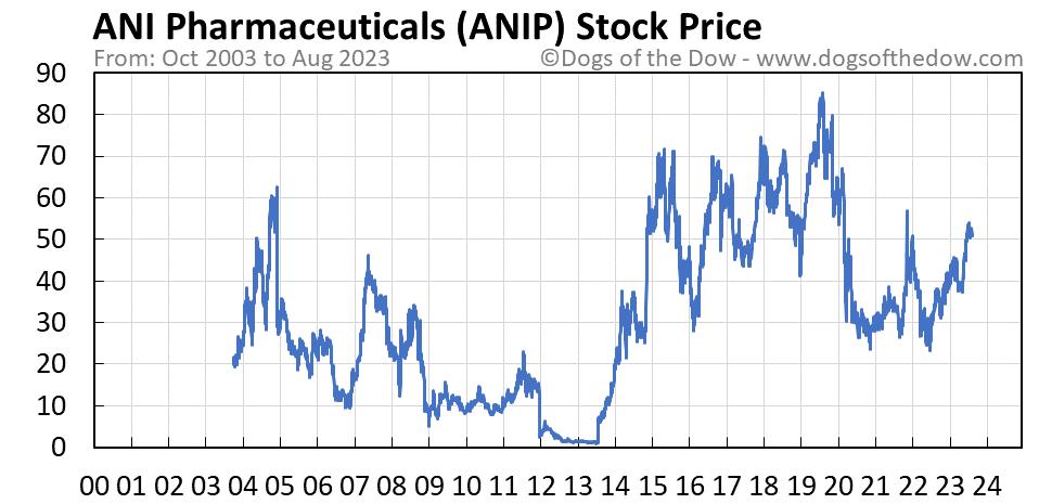 ANIP stock price chart