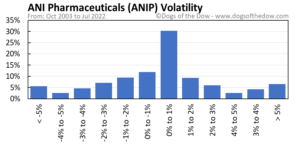 ANIP volatility chart