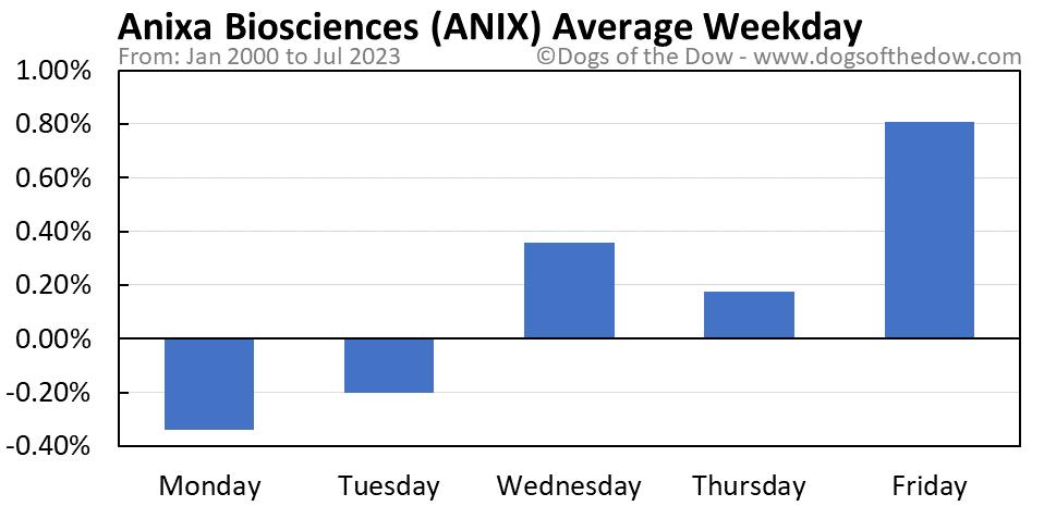 ANIX average weekday chart