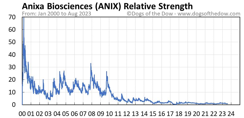 ANIX relative strength chart