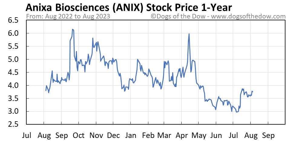 ANIX 1-year stock price chart