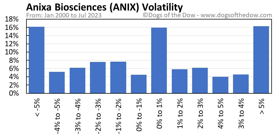 ANIX volatility chart