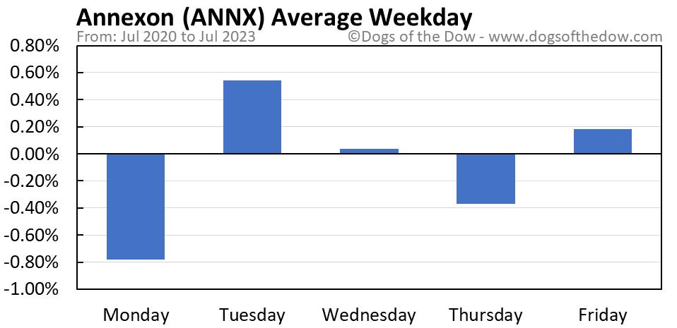 ANNX average weekday chart