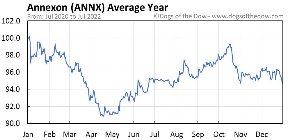 ANNX average year chart