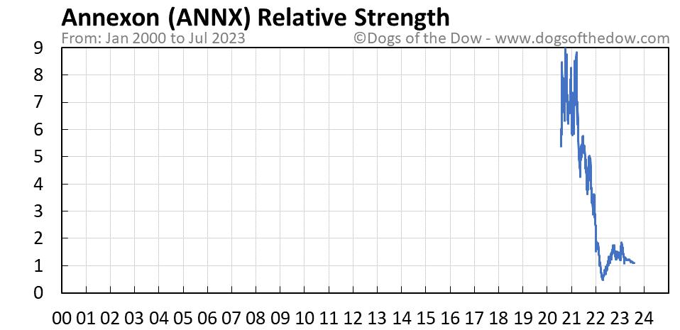 ANNX relative strength chart