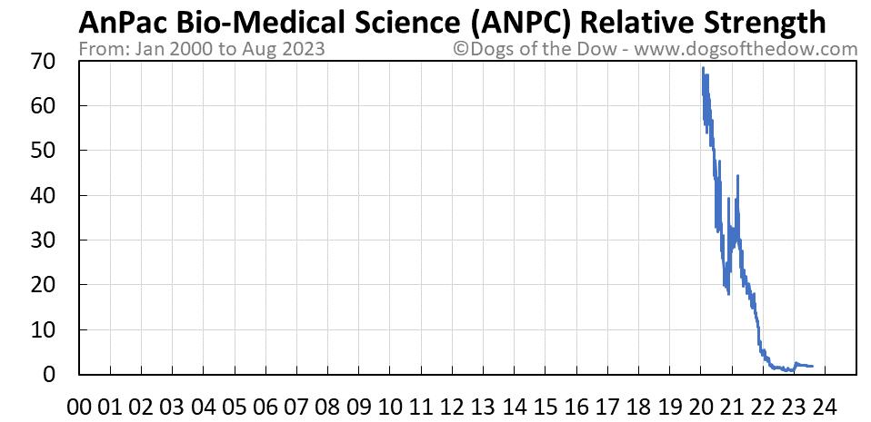 ANPC relative strength chart