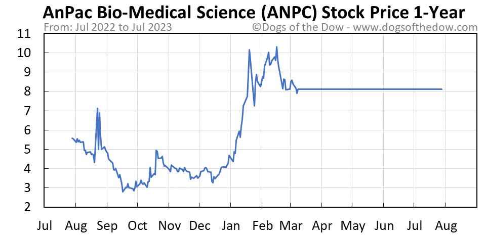 ANPC 1-year stock price chart