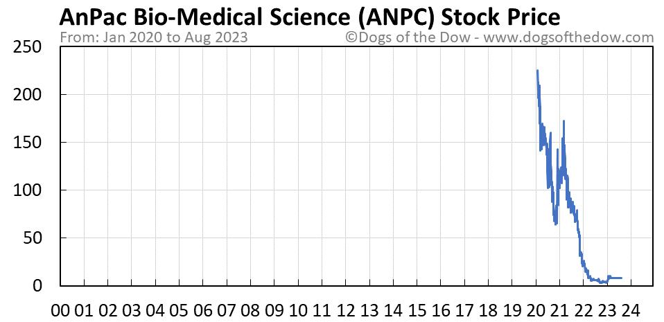 ANPC stock price chart
