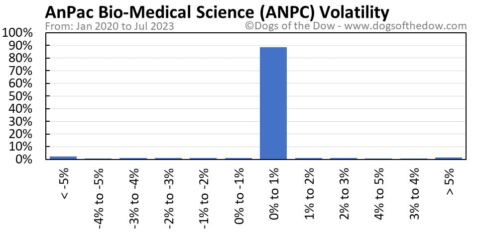 ANPC volatility chart