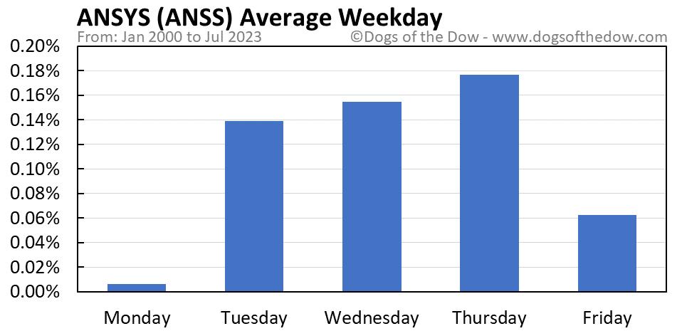 ANSS average weekday chart