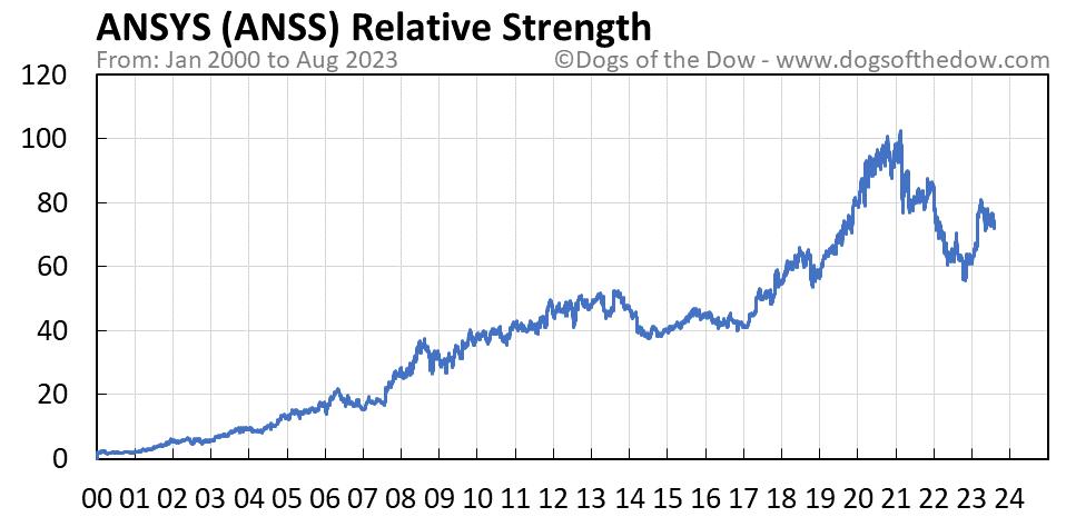 ANSS relative strength chart