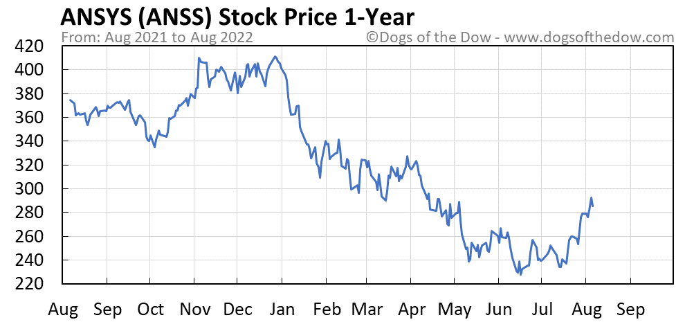 ANSS 1-year stock price chart