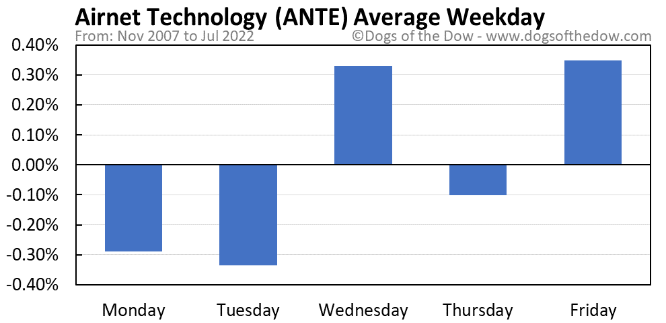 ANTE average weekday chart