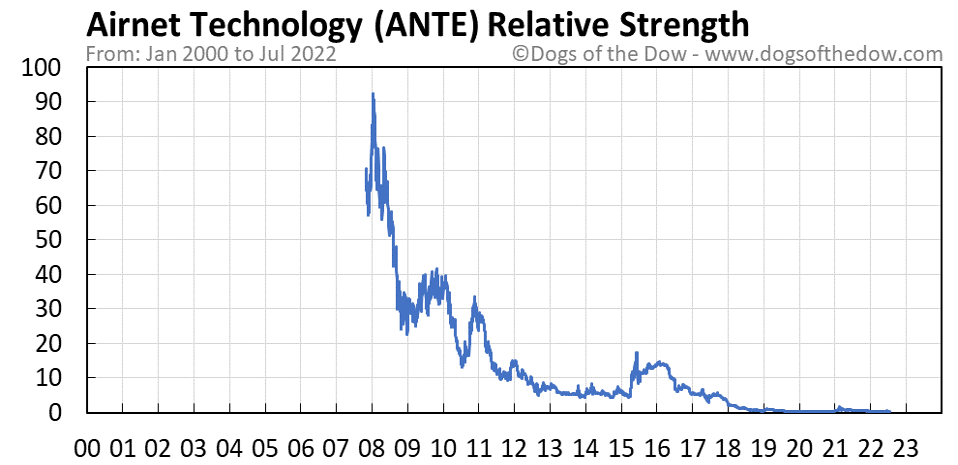ANTE relative strength chart