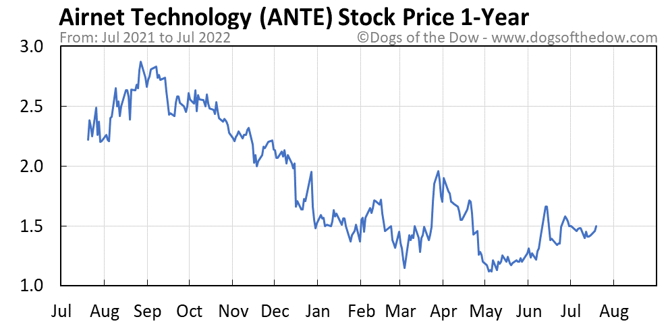 ANTE 1-year stock price chart