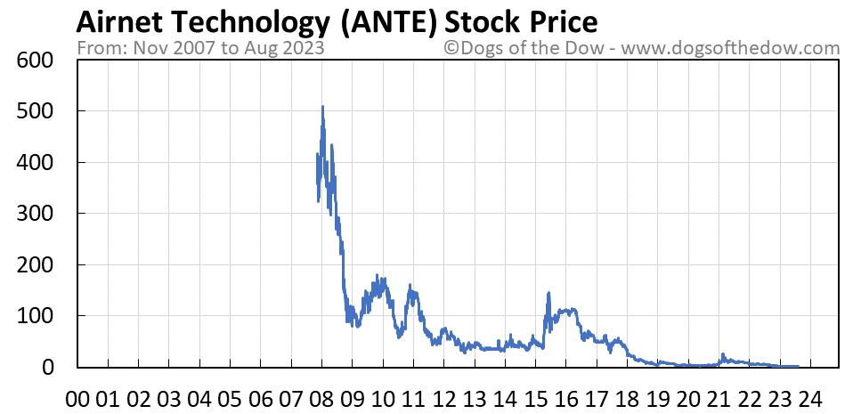 ANTE stock price chart
