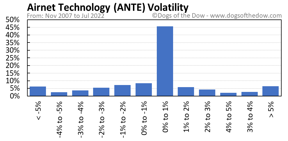 ANTE volatility chart