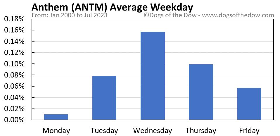 ANTM average weekday chart