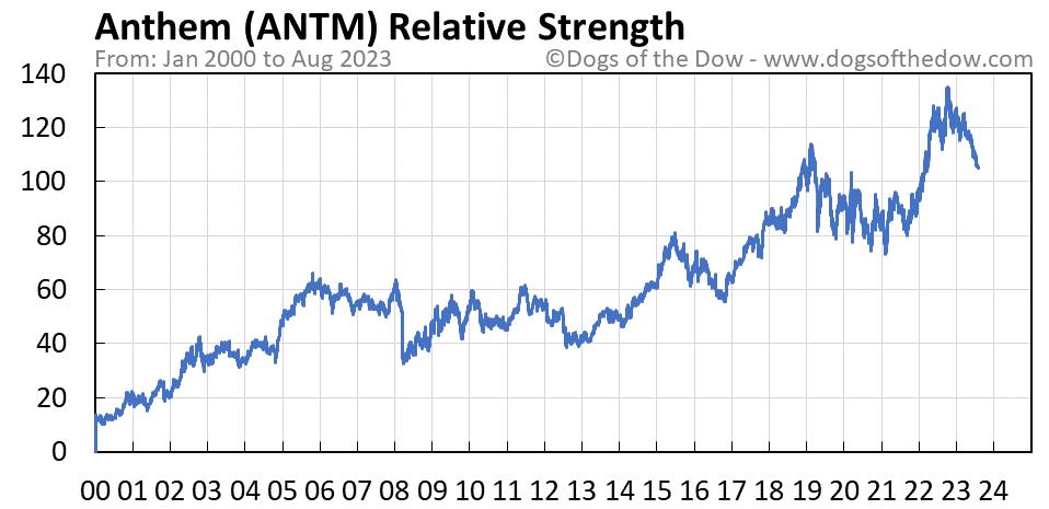 ANTM relative strength chart