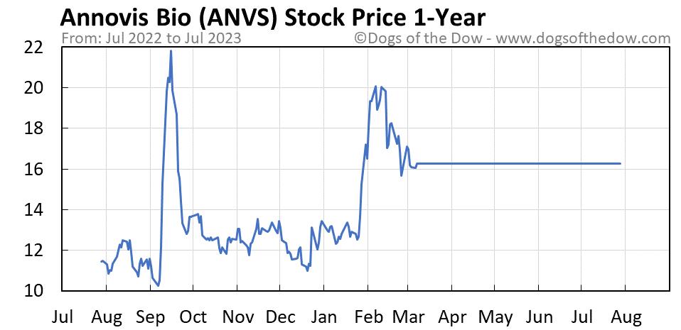 ANVS 1-year stock price chart