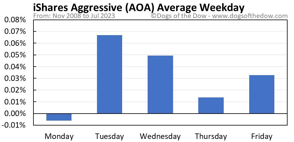 AOA average weekday chart