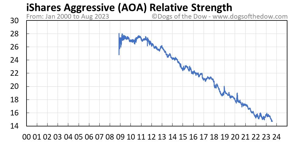AOA relative strength chart
