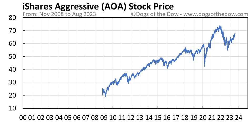 AOA stock price chart