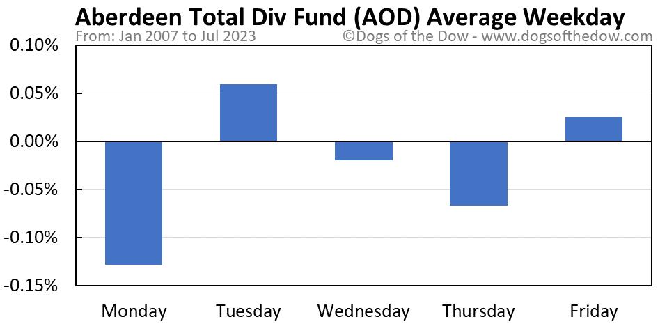 AOD average weekday chart