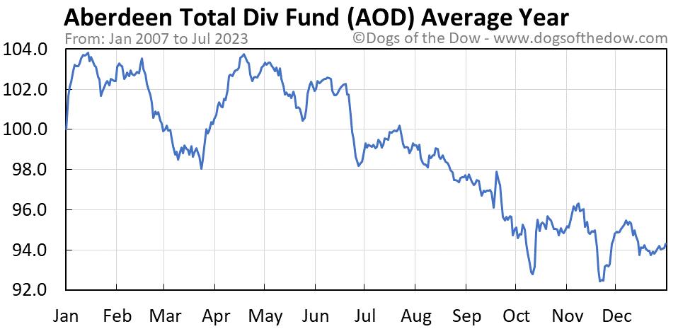 AOD average year chart