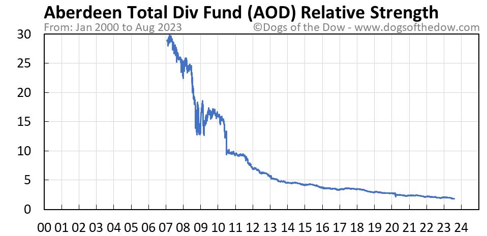 AOD relative strength chart