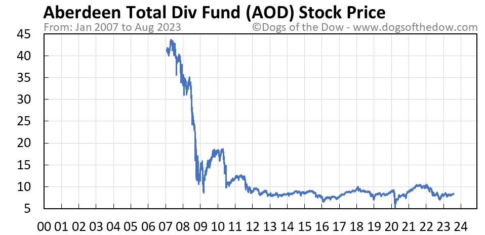 AOD stock price chart