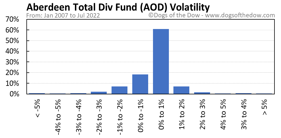 AOD volatility chart
