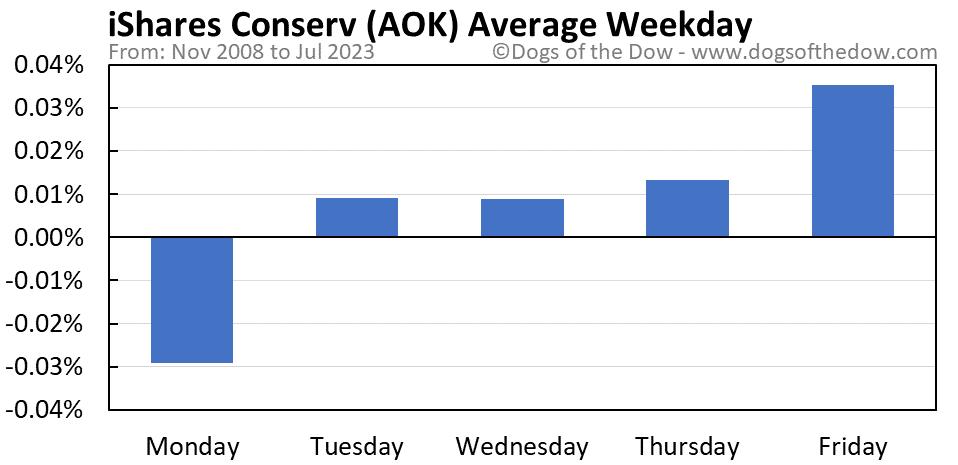 AOK average weekday chart
