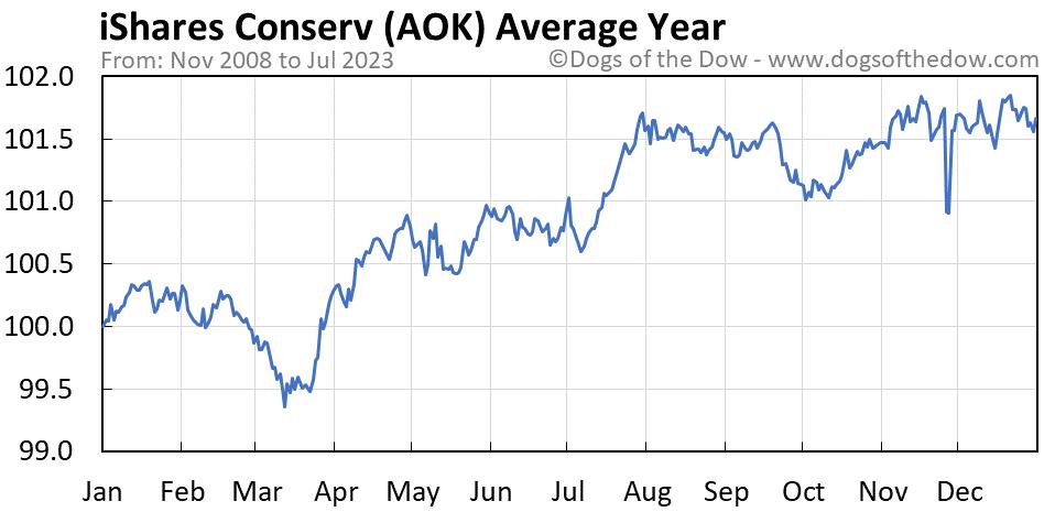 AOK average year chart