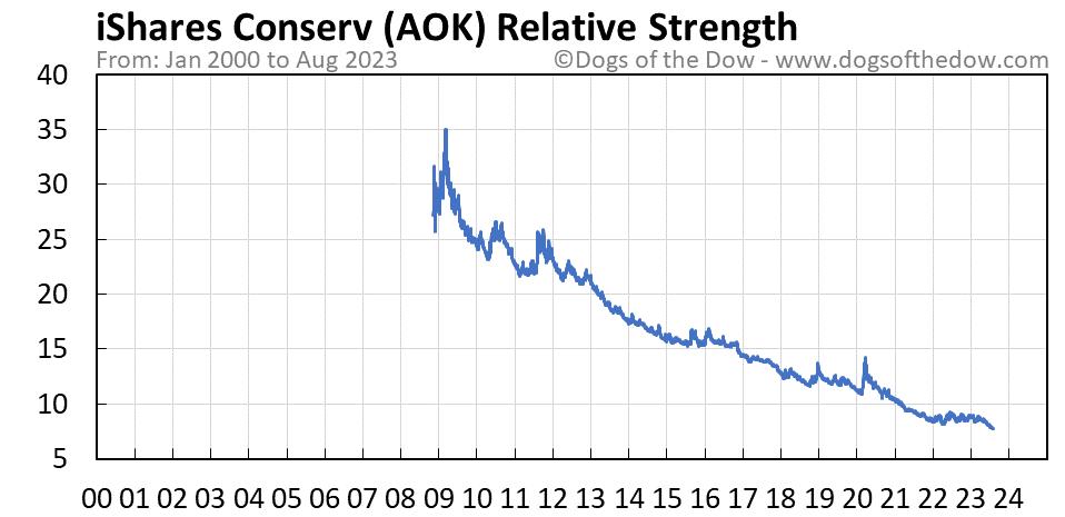 AOK relative strength chart
