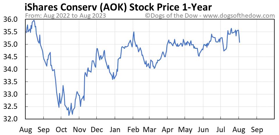 AOK 1-year stock price chart