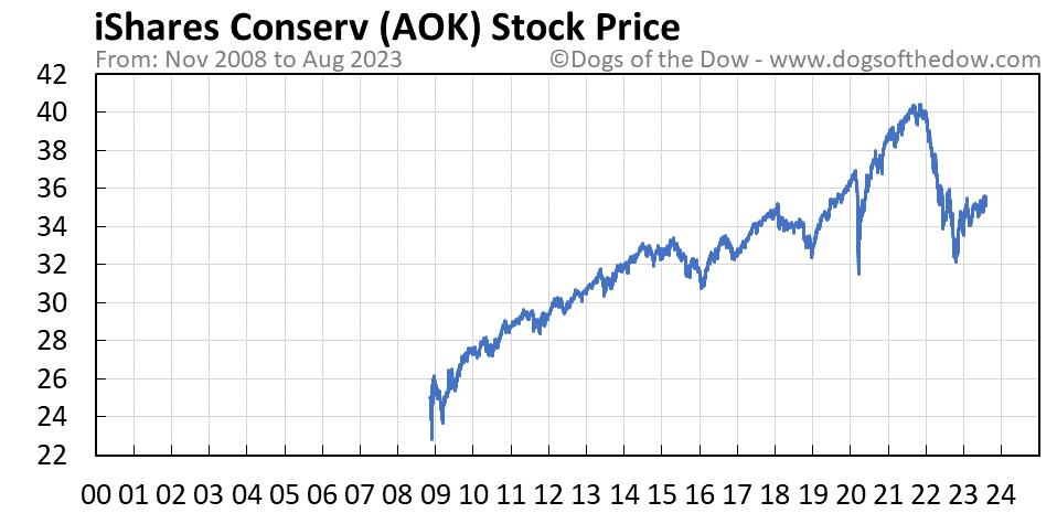 AOK stock price chart