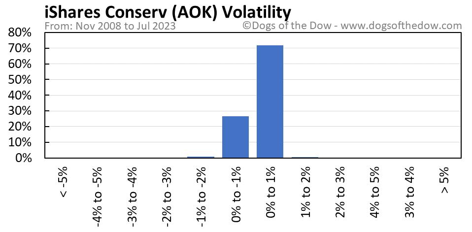 AOK volatility chart