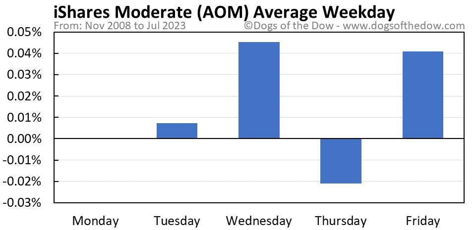 AOM average weekday chart