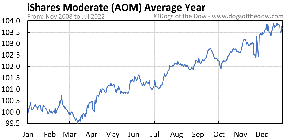 AOM average year chart
