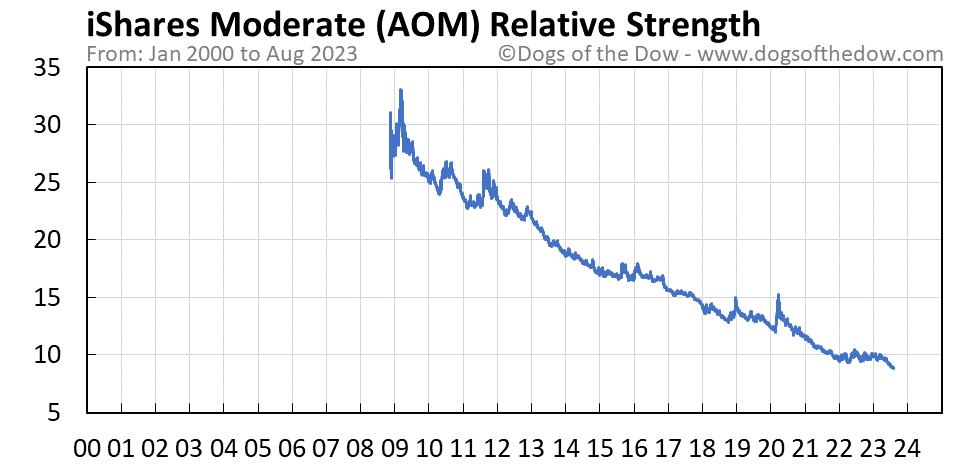 AOM relative strength chart