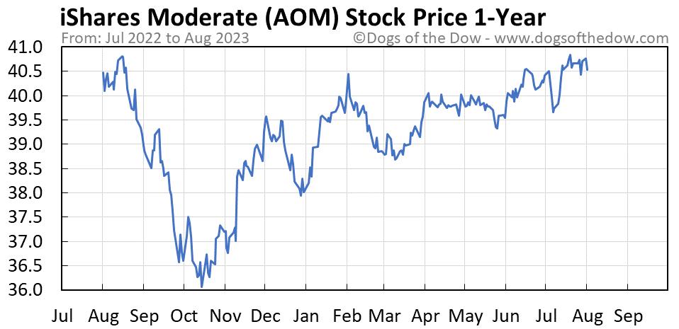AOM 1-year stock price chart