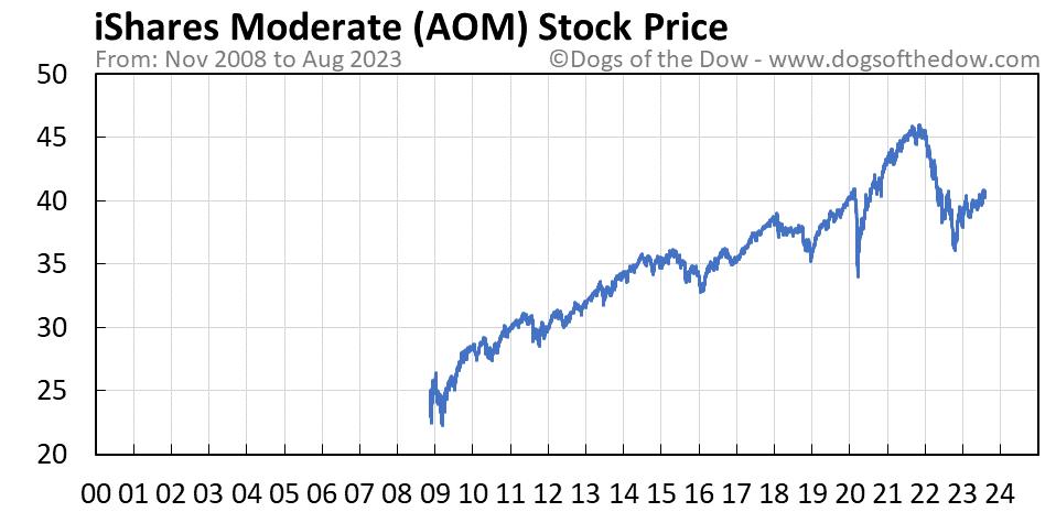 AOM stock price chart