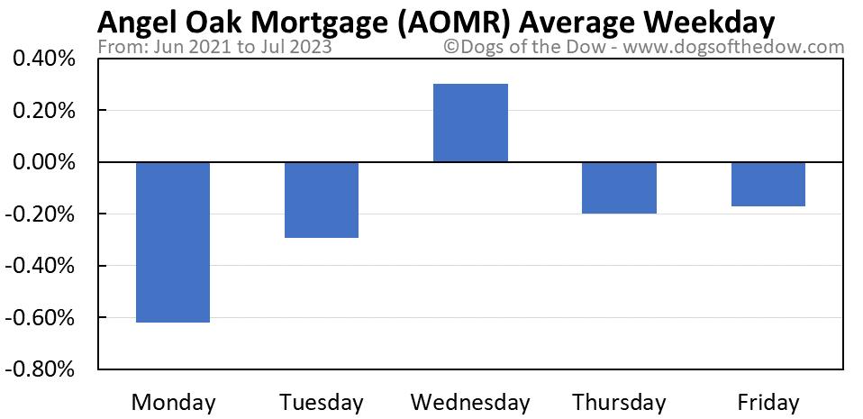 AOMR average weekday chart