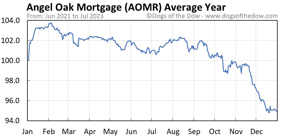 AOMR average year chart